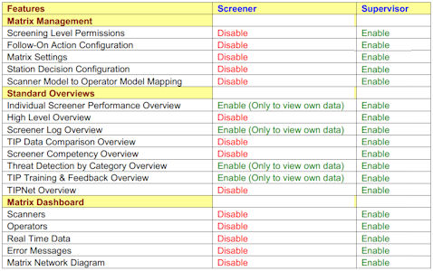 X-Ray Systems S/W Documentation -- Table